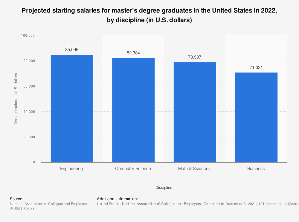 E2 80 A2 U S Average Salary For Graduates By Discipline 2019 Statistic