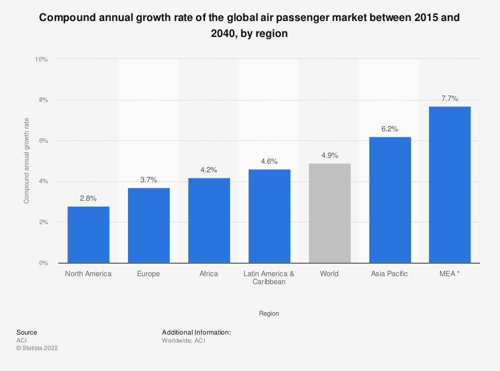 Statistic: Compound annual growth rate of the global air passenger market between 2015 and 2040, by region | Statista