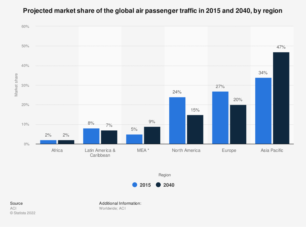 Statistic: Projected market share of the global air passenger traffic in 2015 and 2040, by region | Statista