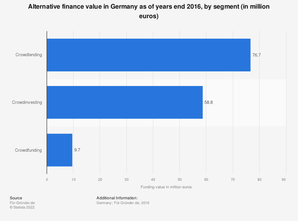 Statistic: Alternative finance value in Germany as of years end 2016, by segment (in million euros) | Statista
