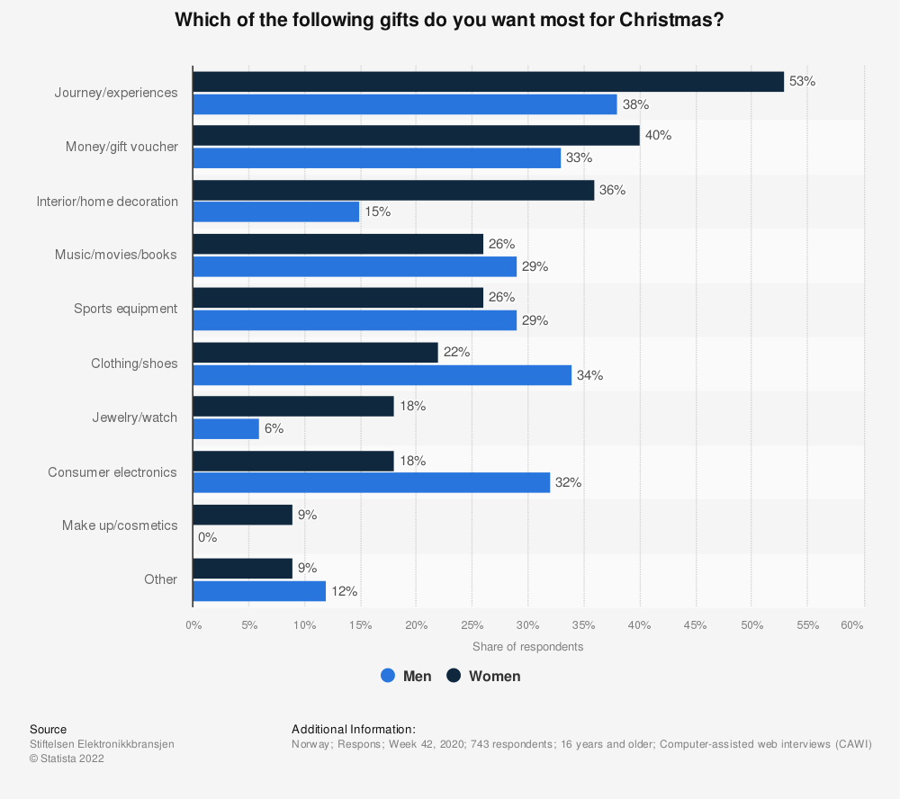 Statistic: Which of the following gifts do you want most for Christmas? | Statista