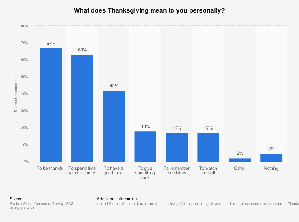 Statistic: What does Thanksgiving mean to you personally? | Statista