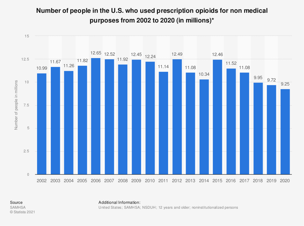 Statistic: Number of people in the U.S. who used prescription opioids for non medical purposes from 2002 to 2019 (in millions)* | Statista