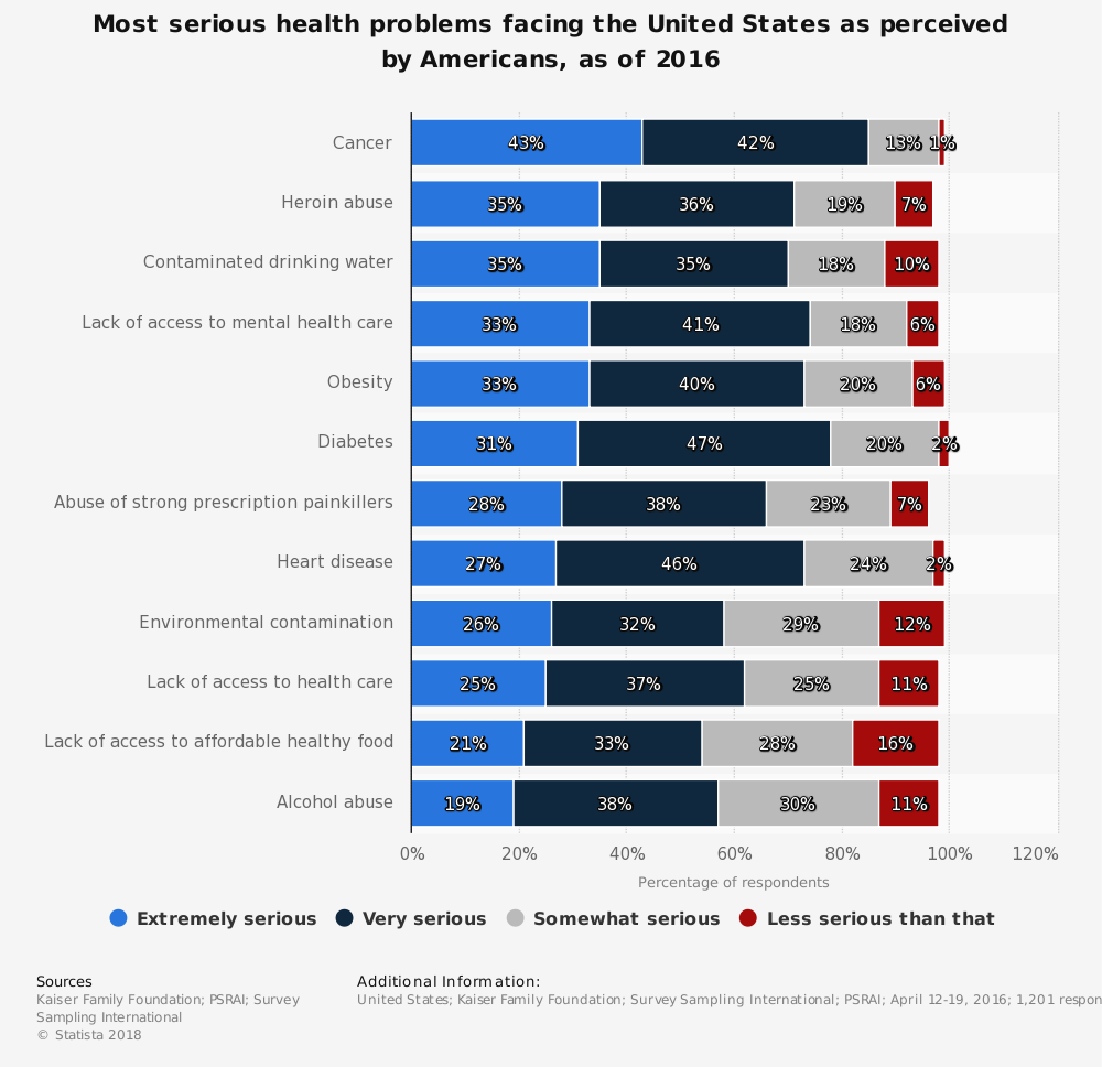 Statistic: Most serious health problems facing the United States as perceived by Americans, as of 2016 | Statista