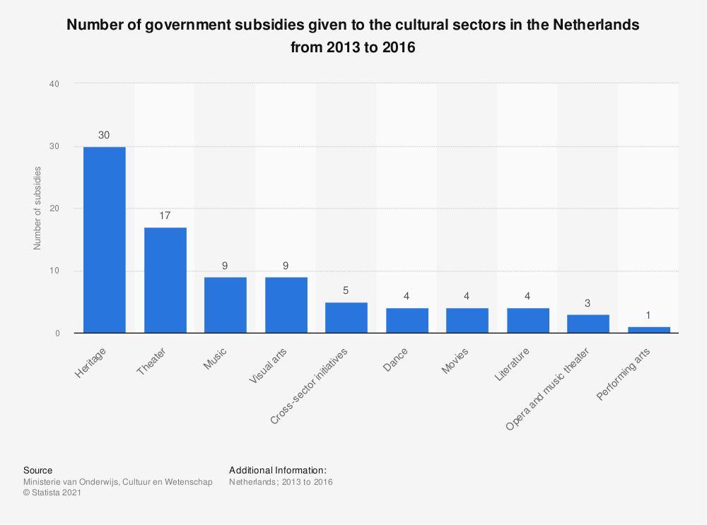 Statistic: Number of government subsidies given to the cultural sectors in the Netherlands from 2013 to 2016 | Statista
