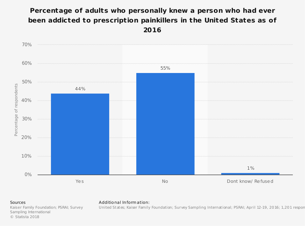 Statistic: Percentage of adults who personally knew a person who had ever been addicted to prescription painkillers in the United States as of 2016 | Statista