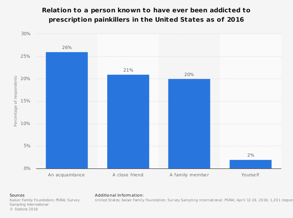 Statistic: Relation to a person known to have ever been addicted to prescription painkillers in the United States as of 2016 | Statista