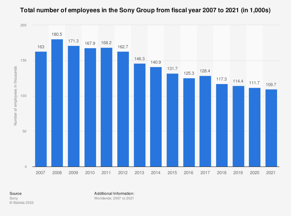 Statistic: Total number of employees in the Sony Group from 2007 to 2017 (in 1,000s)*   Statista