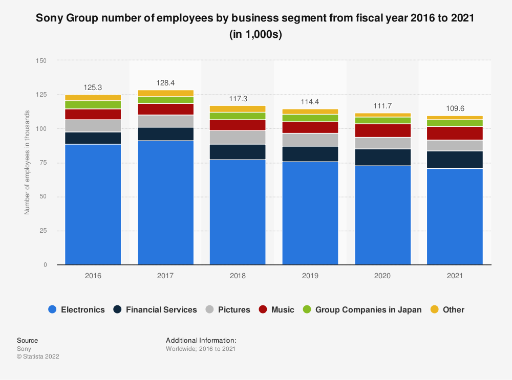 Statistic: Sony Group number of employees by business segment from 2016 to 2018 (in 1,000s) | Statista