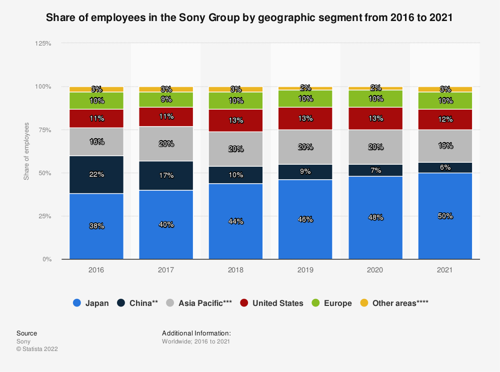 Statistic: Share of employees in the Sony Group by geographic segment from 2016 to 2019* | Statista
