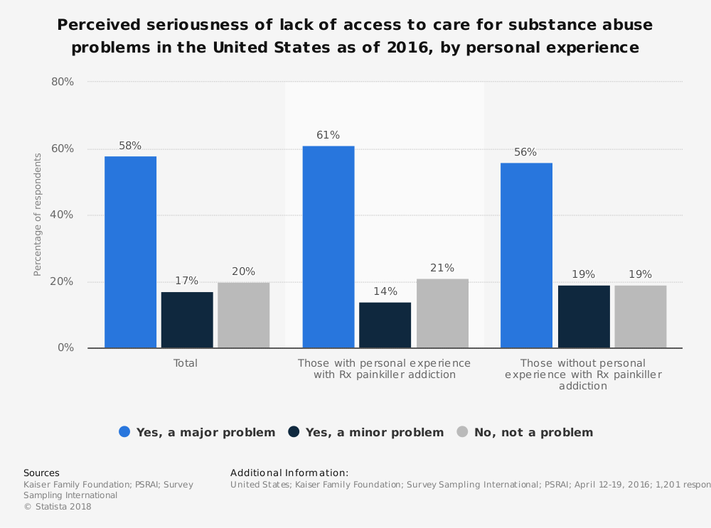 Statistic: Perceived seriousness of lack of access to care for substance abuse problems in the United States as of 2016, by personal experience | Statista