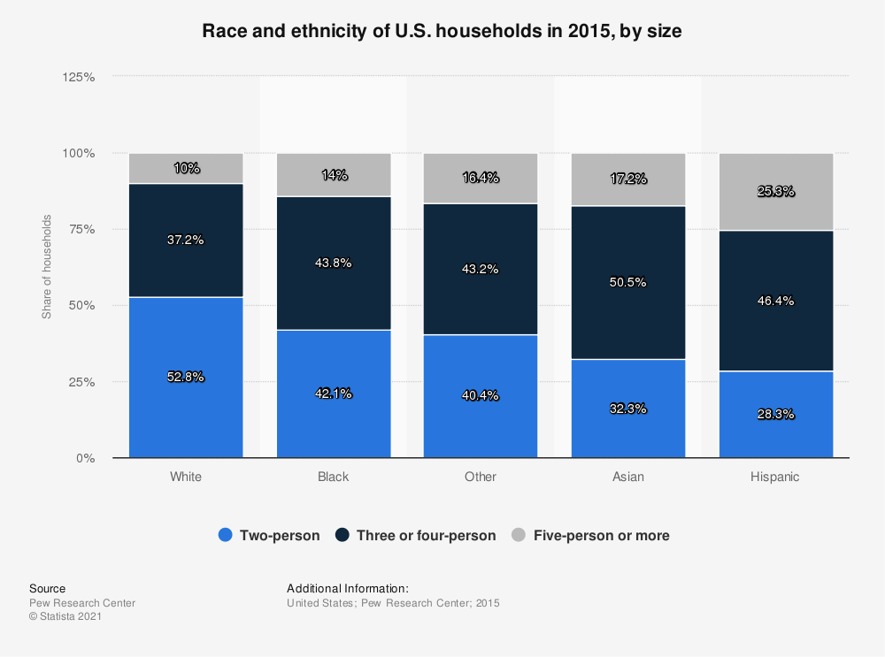 Statistic: Race and ethnicity of U.S. households in 2015, by size | Statista