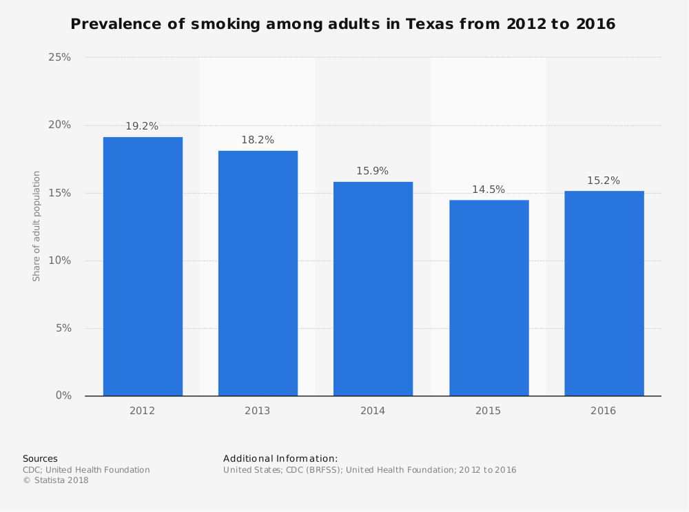 Statistic: Prevalence of smoking among adults in Texas from 2012 to 2016 | Statista