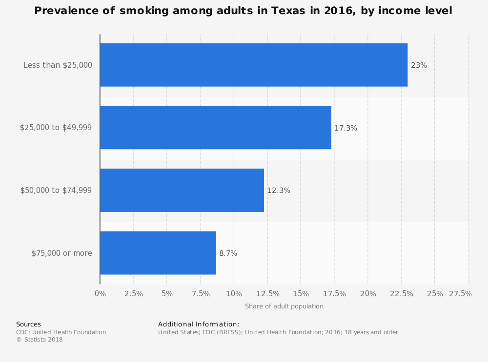 Statistic: Prevalence of smoking among adults in Texas in 2016, by income level | Statista