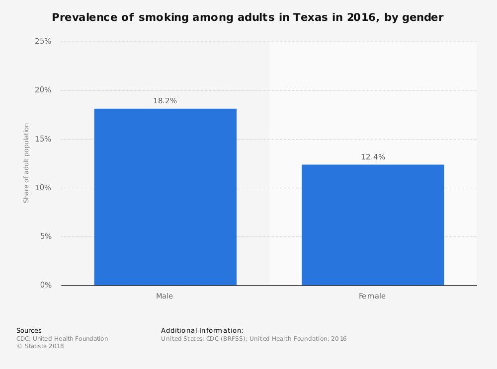 Statistic: Prevalence of smoking among adults in Texas in 2016, by gender | Statista