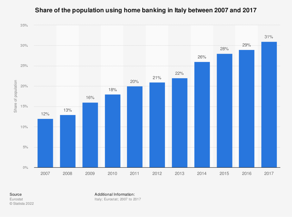 Statistic: Share of the population using home banking in Italy between 2007 and 2017  | Statista