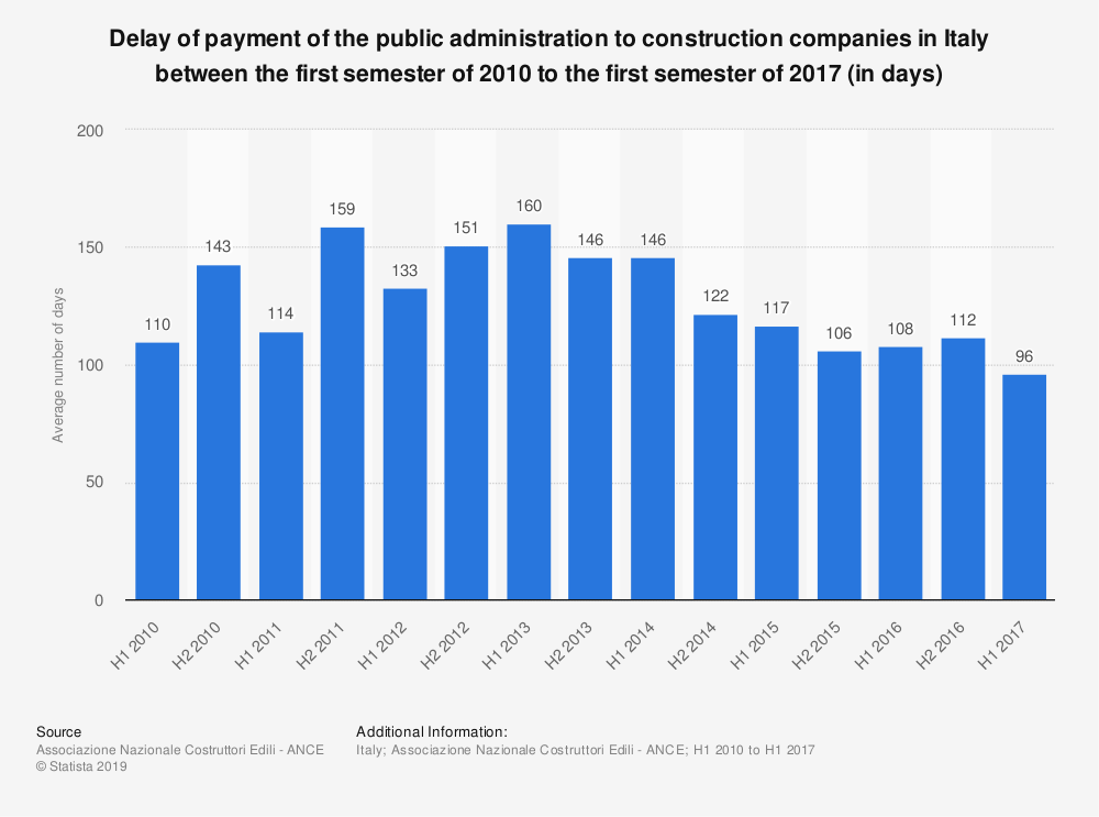 Statistic: Delay of payment of the public administration to construction companies in Italy between the first semester of 2010 to the first semester of 2017 (in days) | Statista