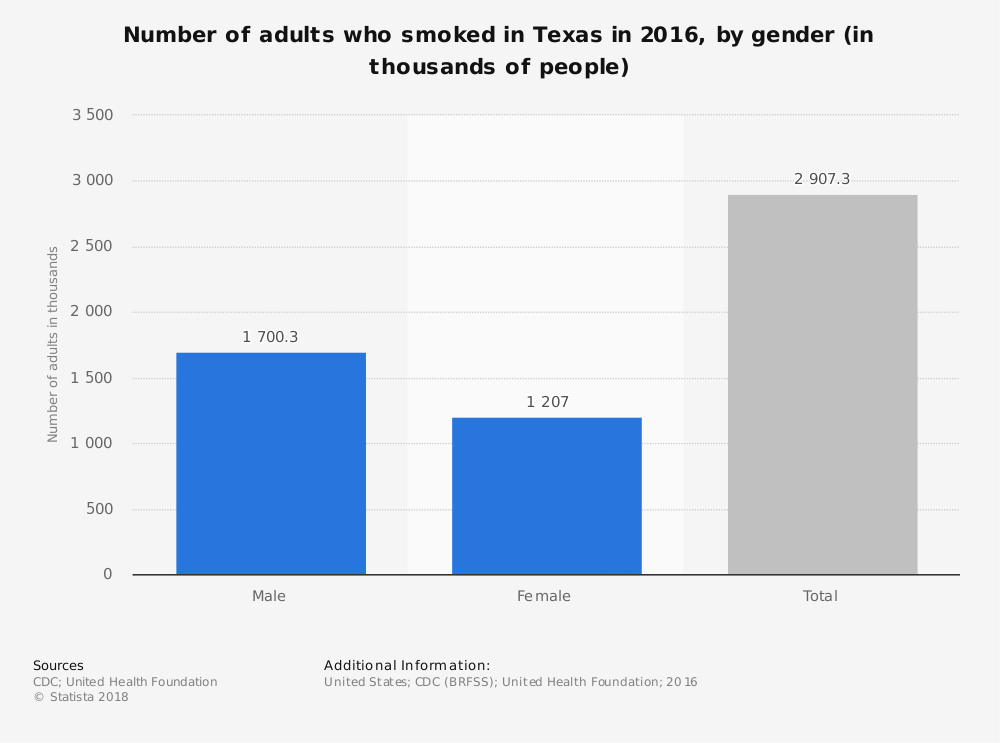 Statistic: Number of adults who smoked in Texas in 2016, by gender (in thousands of people) | Statista