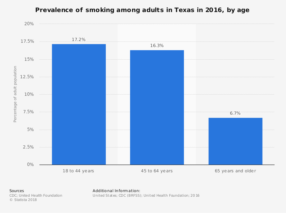 Statistic: Prevalence of smoking among adults in Texas in 2016, by age | Statista