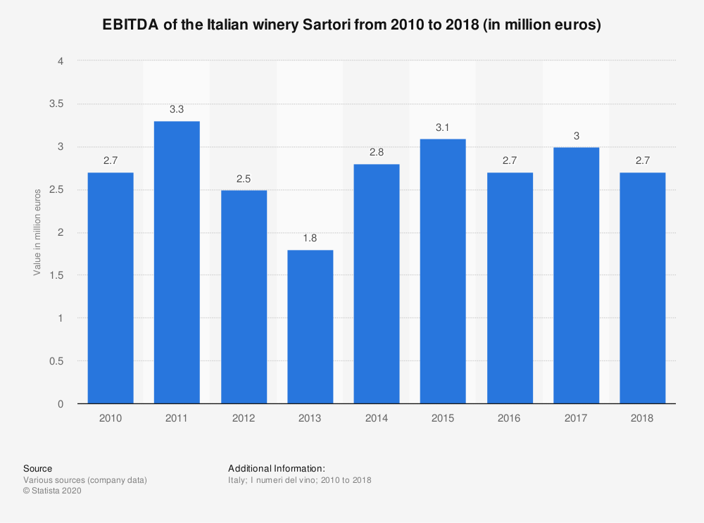 Statistic: EBITDA of the Italian winery Sartori from 2010 to 2018 (in million euros)  | Statista
