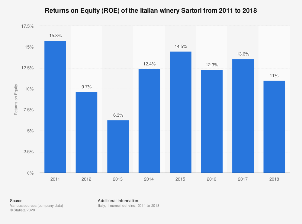 Statistic: Returns on Equity (ROE) of the Italian winery Sartori from 2011 to 2018 | Statista