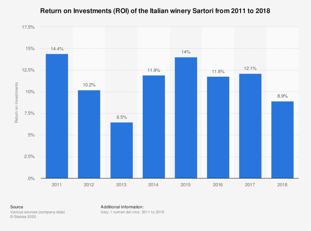 Statistic: Return on Investments (ROI) of the Italian winery Sartori from 2011 to 2018 | Statista