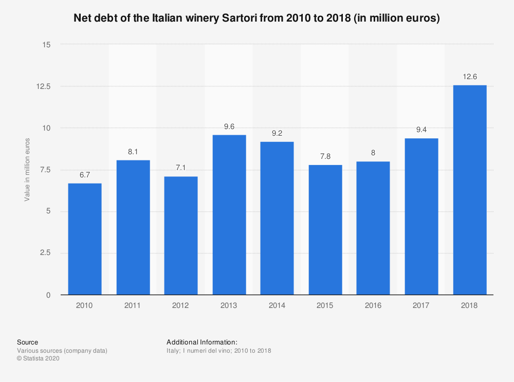 Statistic: Net debt of the Italian winery Sartori from 2010 to 2018 (in million euros) | Statista