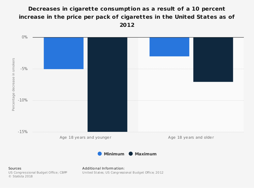 Statistic: Decreases in cigarette consumption as a result of a 10 percent increase in the price per pack of cigarettes in the United States as of 2012 | Statista