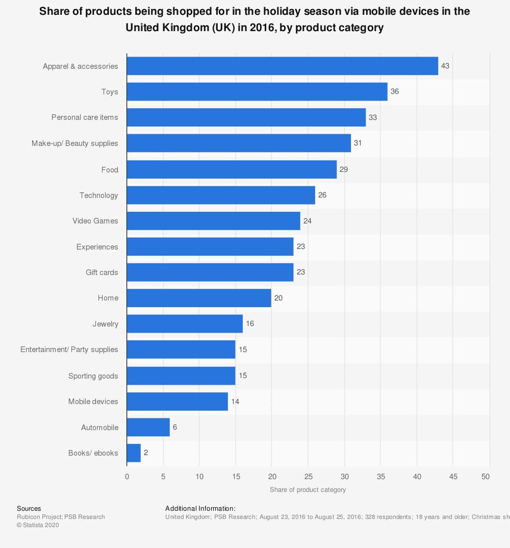Statistic: Share of products being shopped for in the holiday season via mobile devices in the United Kingdom (UK) in 2016, by product category | Statista