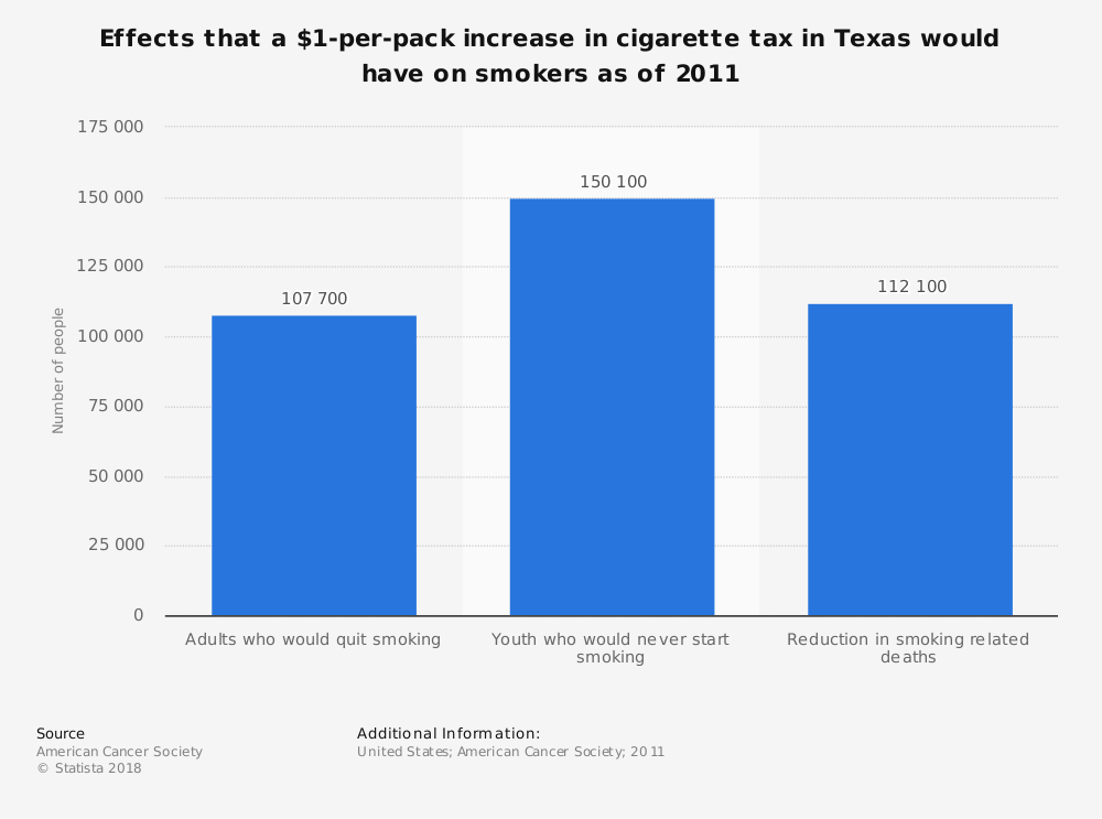 Statistic: Effects that a $1-per-pack increase in cigarette tax in Texas would have on smokers as of 2011 | Statista