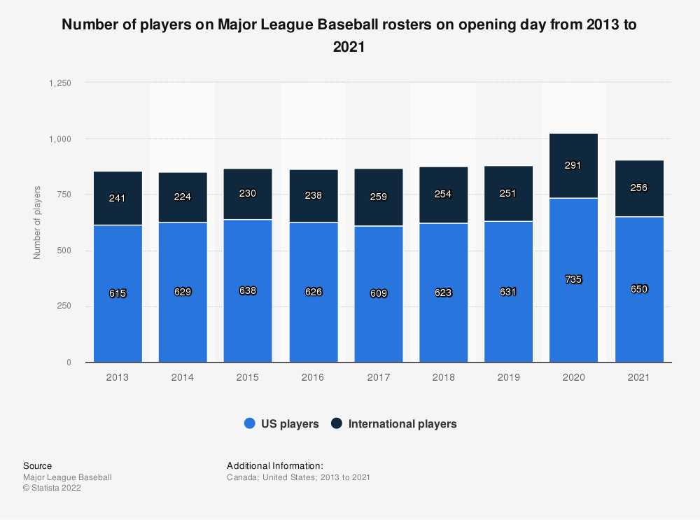 Statistic: Number of players on Major League Baseball rosters on opening day from 2013 to 2017* | Statista