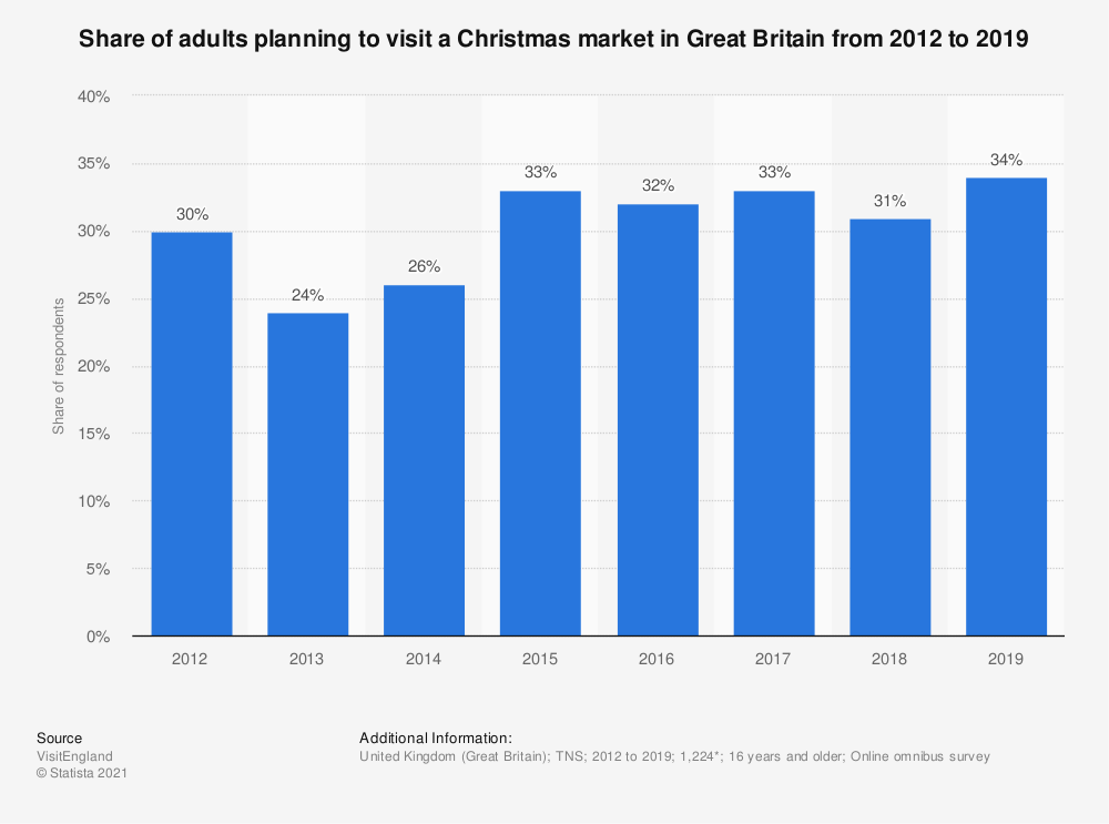 Statistic: Share of adults planning to visit a Christmas market in Great Britain from 2012 to 2018 | Statista