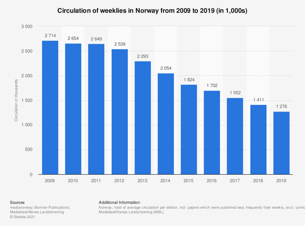 Statistic: Circulation of weeklies in Norway from 2009 to 2019 (in 1,000s) | Statista