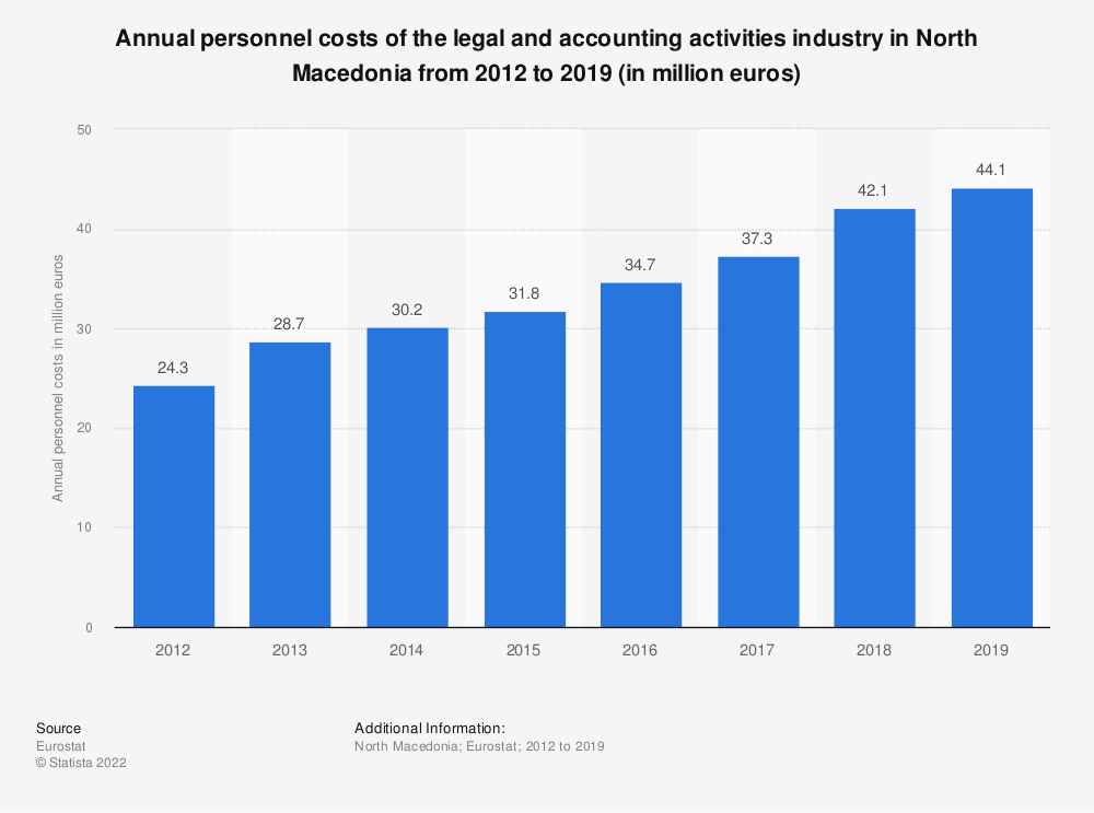 Statistic: Annual personnel costs of the legal and accounting activities industry in North Macedonia from 2012 to 2016 (in million euros) | Statista