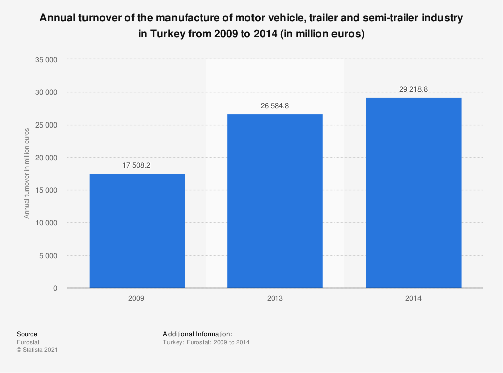 Statistic: Annual turnover of the manufacture of motor vehicle, trailer and semi-trailer industry in Turkey from 2009 to 2014 (in million euros) | Statista