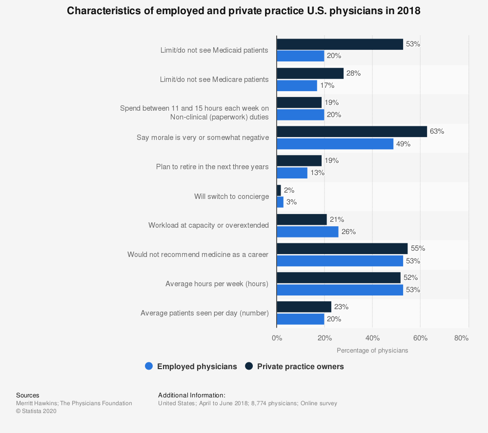 Statistic: Characteristics of employed and private practice U.S. physicians in 2018 | Statista