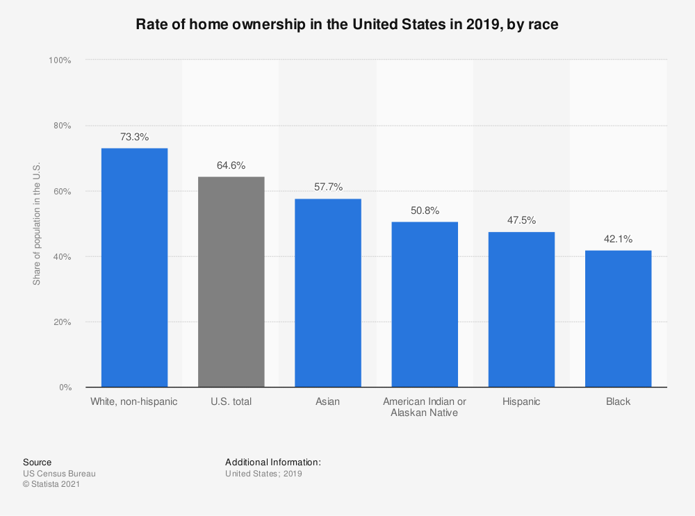 Statistic: Rate of home ownership in the United States in 2018, by race  | Statista