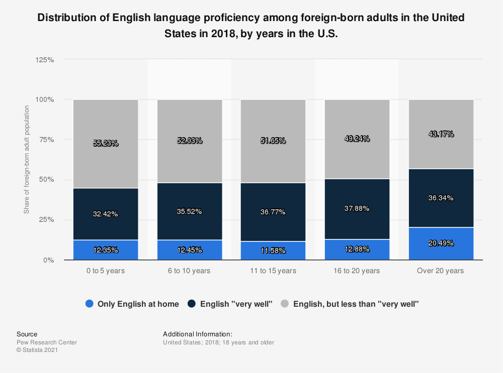 Statistic: Distribution of English language proficiency among foreign-born adults in the United States in 2018, by years in the U.S. | Statista