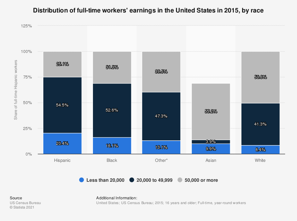 Statistic: Distribution of full-time workers' earnings in the United States in 2015, by race | Statista