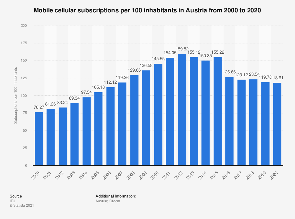Statistic: Mobile cellular subscriptions per 100 inhabitants in Austria from 2000 to 2018 | Statista