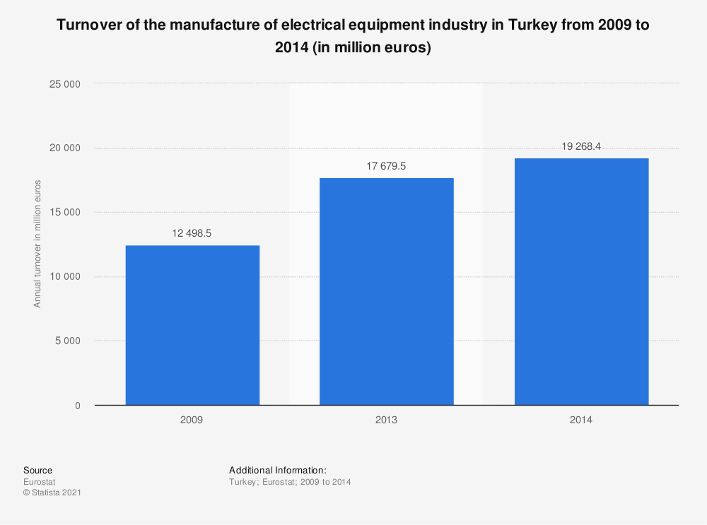Statistic: Turnover of the manufacture of electrical equipment industry in Turkey from 2009 to 2014 (in million euros)   Statista