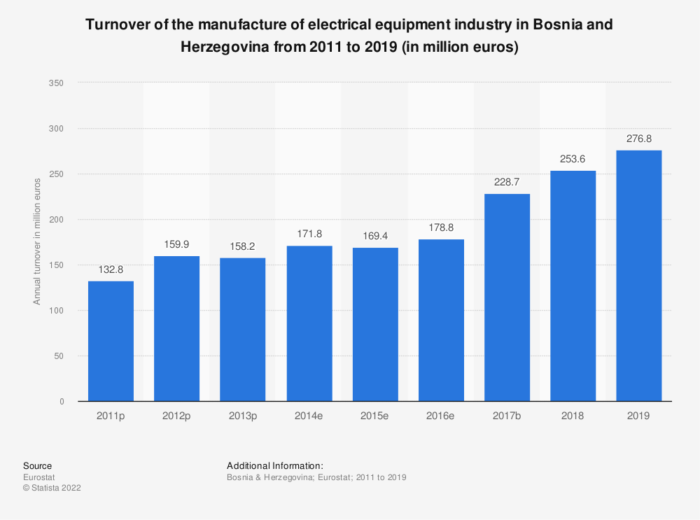 Statistic: Turnover of the manufacture of electrical equipment industry in Bosnia and Herzegovina from 2011 to 2016 (in million euros)   Statista