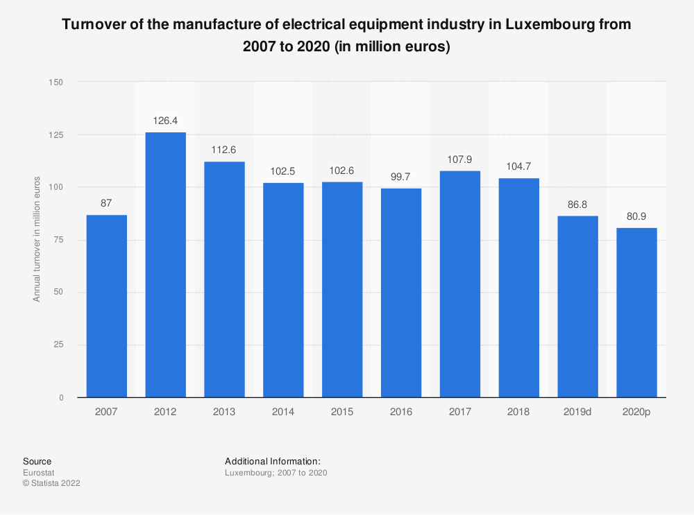 Statistic: Turnover of the manufacture of electrical equipment industry in Luxembourg from 2012 to 2016 (in million euros) | Statista