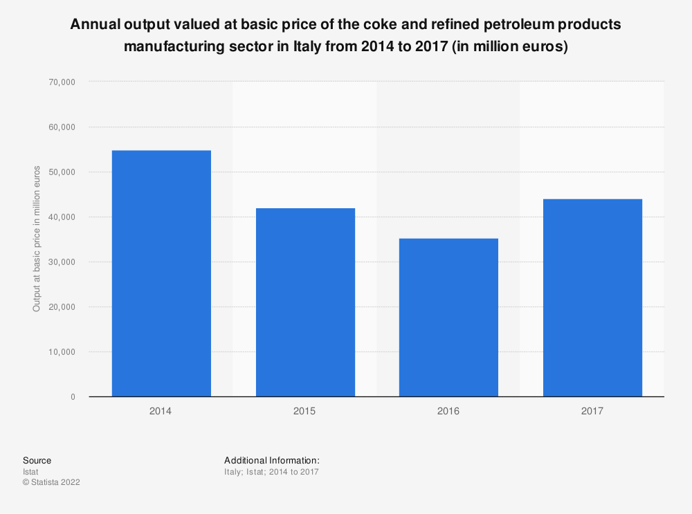 Statistic: Annual output valued at basic price of the coke and refined petroleum products manufacturing sector in Italy from 2014 to 2017 (in million euros) | Statista