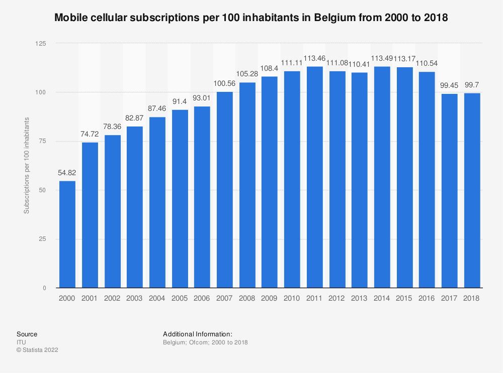 Statistic: Mobile cellular subscriptions per 100 inhabitants in Belgium from 2000 to 2018 | Statista