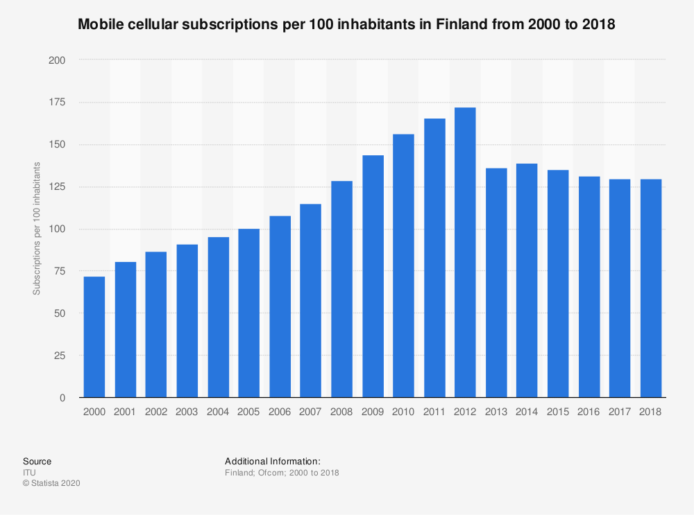 Statistic: Mobile cellular subscriptions per 100 inhabitants in Finland from 2000 to 2017 | Statista