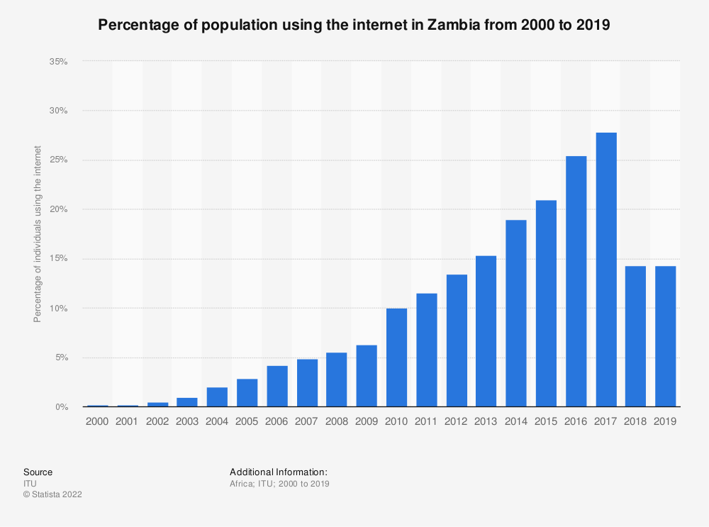 Statistic: Percentage of population using the internet in Zambia from 2000 to 2017 | Statista