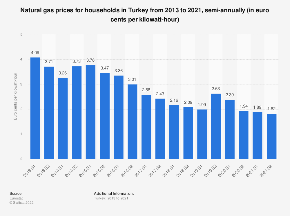 Statistic: Natural gas prices for households in Turkey from 2010 to 2018, semi-annually (in euro cents per kilowatt-hour)  | Statista