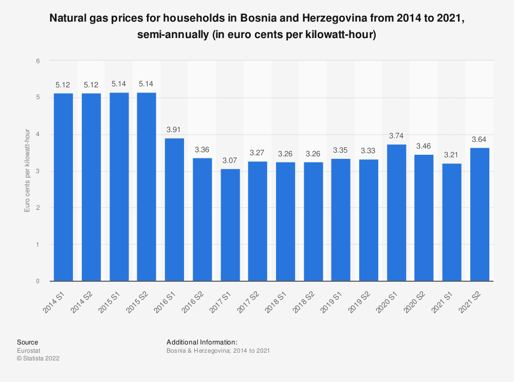 Statistic: Natural gas prices for households in Bosnia and Herzegovina from 2010 to 2017, semi-annually (in euro cents per kilowatt-hour)  | Statista