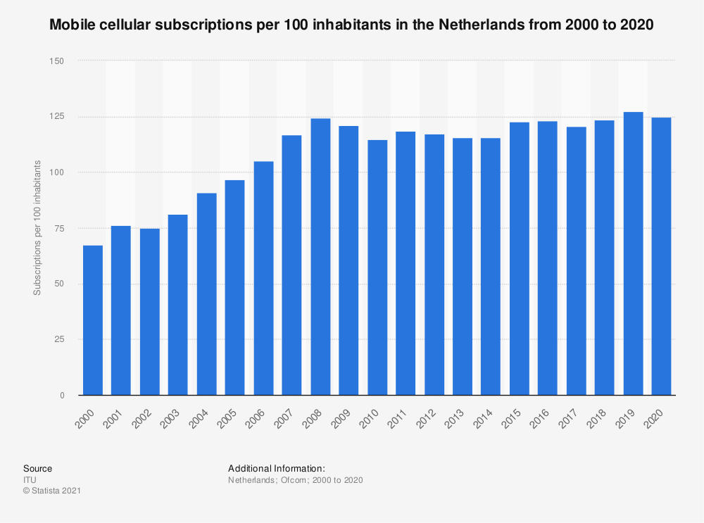Statistic: Mobile cellular subscriptions per 100 inhabitants in the Netherlands from 2000 to 2018 | Statista